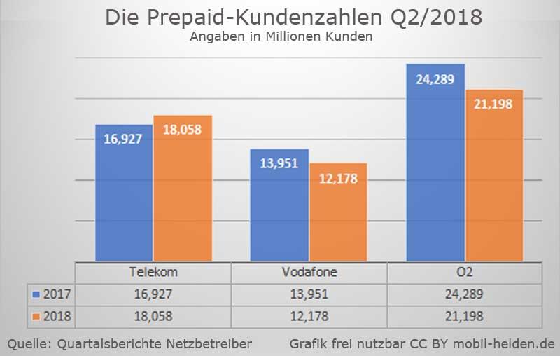 Vodafone Prepaid Karte Kostenlos.Vodafone Callya Die Kostenlose Simkarte Mit Prepaid Flat Prepaid